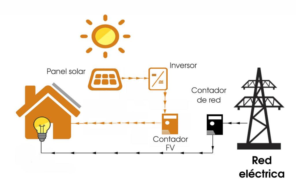 diagrama autoconsumo paneles solares
